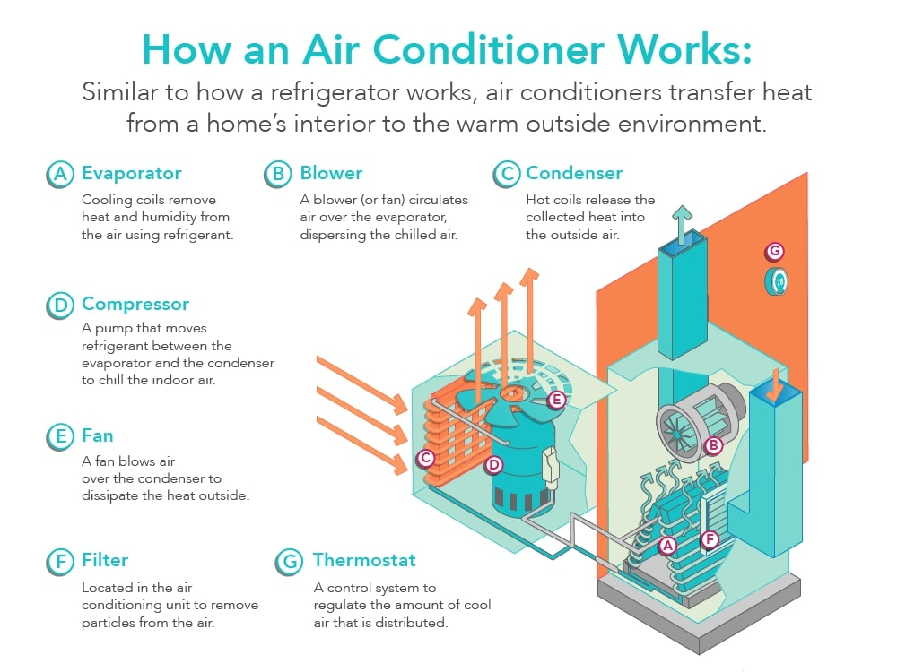 How Does an Air Conditioner Work